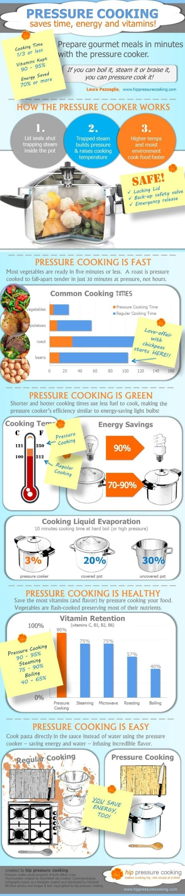 Pressure Cooking - 18 Professional Kitchen Infographics to Make Cooking Easier and Faster