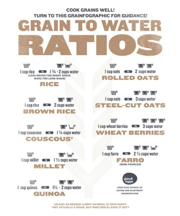 Grains - 18 Professional Kitchen Infographics to Make Cooking Easier and Faster