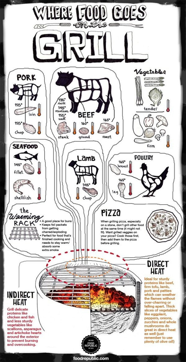 Grilling Meats - 18 Professional Kitchen Infographics to Make Cooking Easier and Faster