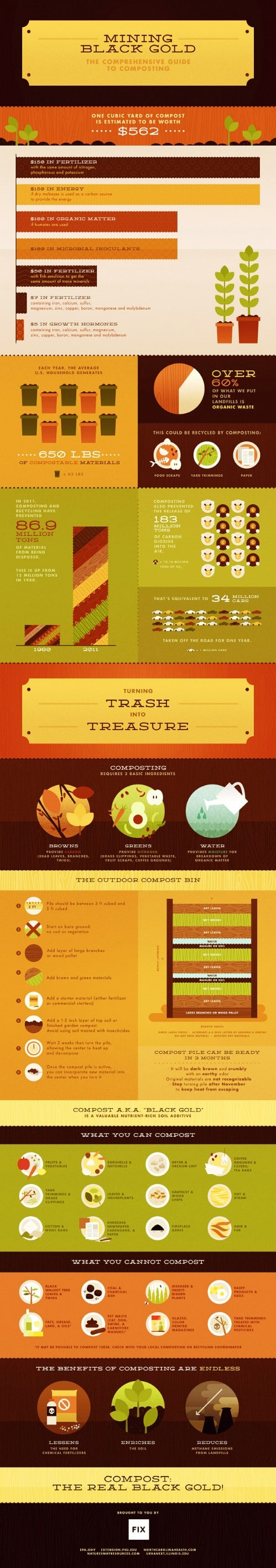 Learn all there is to know about compost with a handy infographic.