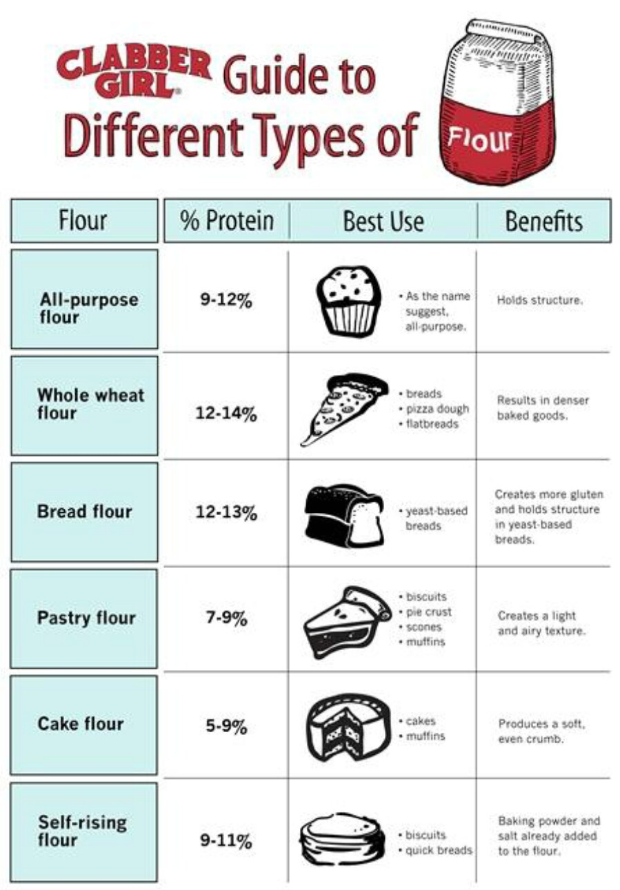 60 Professional Cooking Diagrams And Charts That Simplify