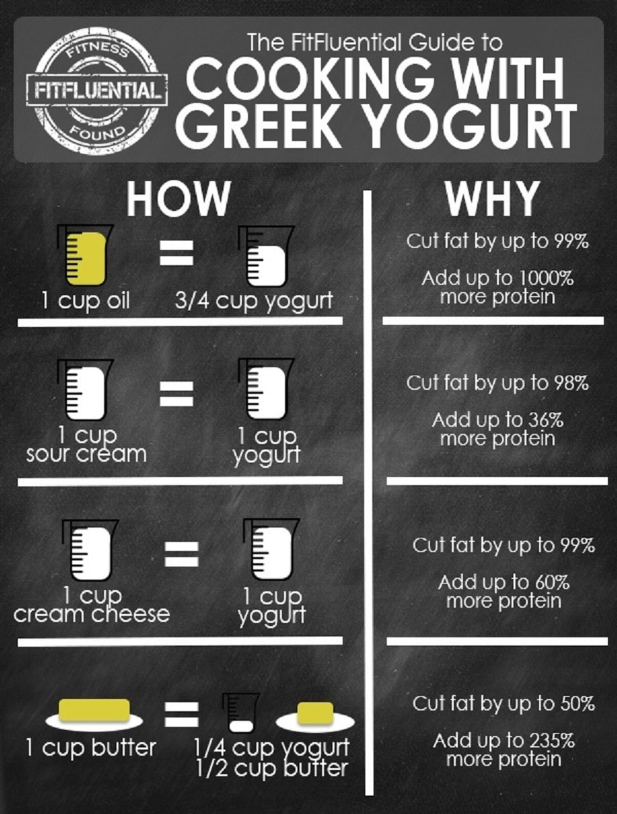 16. Learn how to bake with Greek yogurt.