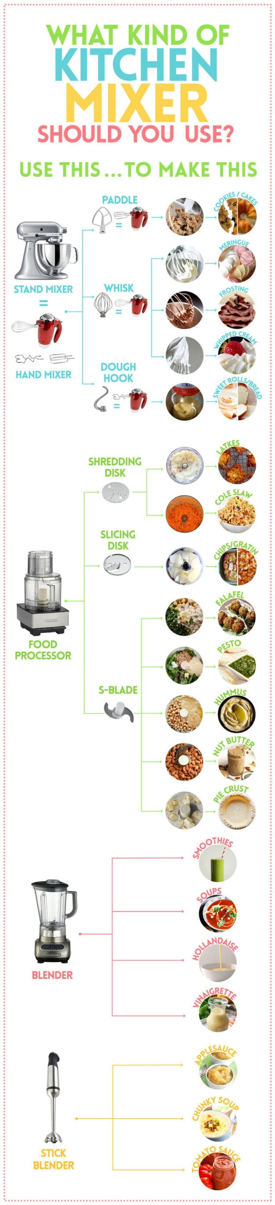 how to use kitchenaid food processor blades