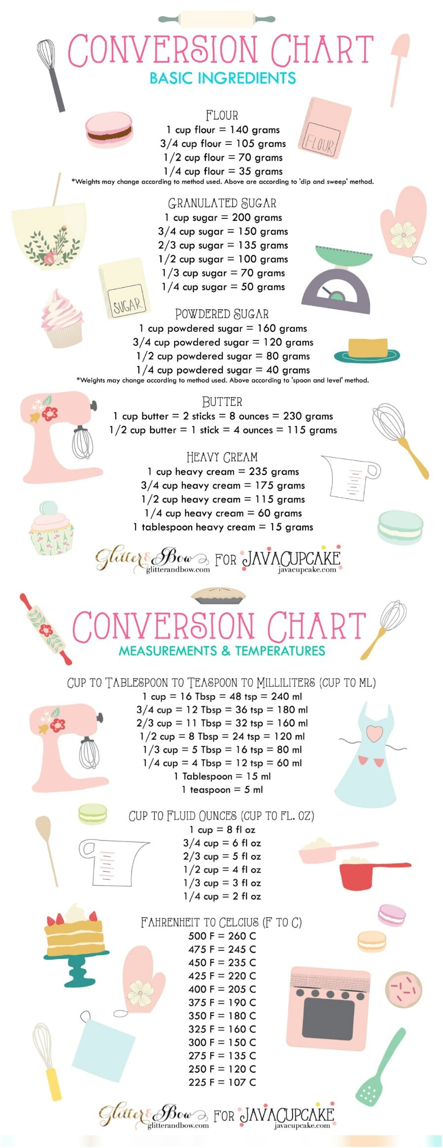 60 professional cooking diagrams and charts that simplify cooking get your metric conversions right nvjuhfo Images