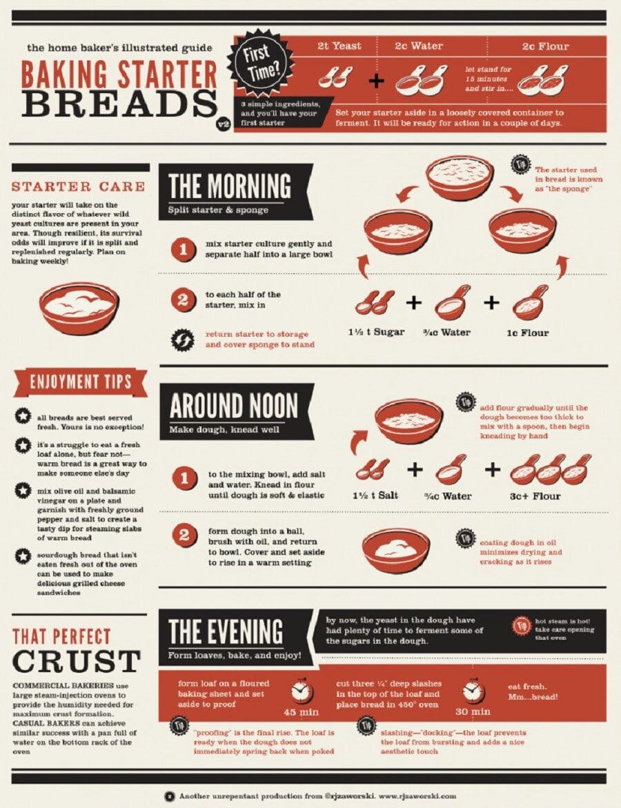 27. Make the perfect starter bread.