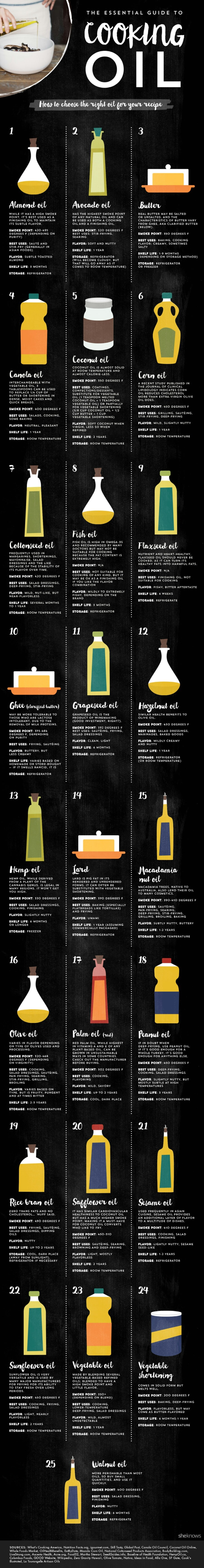 Here is a more detailed guide to cooking oils.